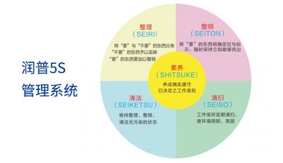 5S管理系统 保障高品质